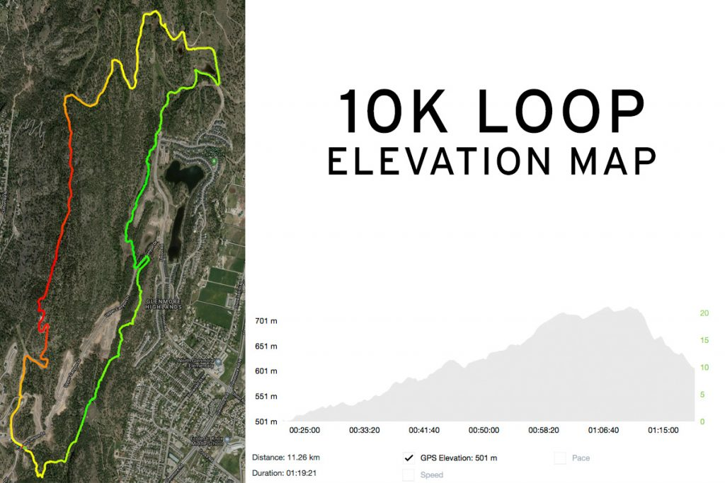 10K LOOP ELEVATION